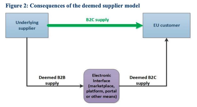 EU VAT low value goods deemed supplier model