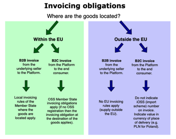 EU VAT low value goods invoicing obligations